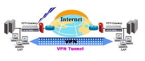 VPN FORTICLIENT